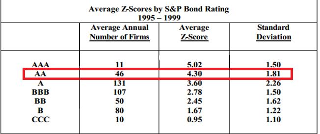Рейтинг S&P