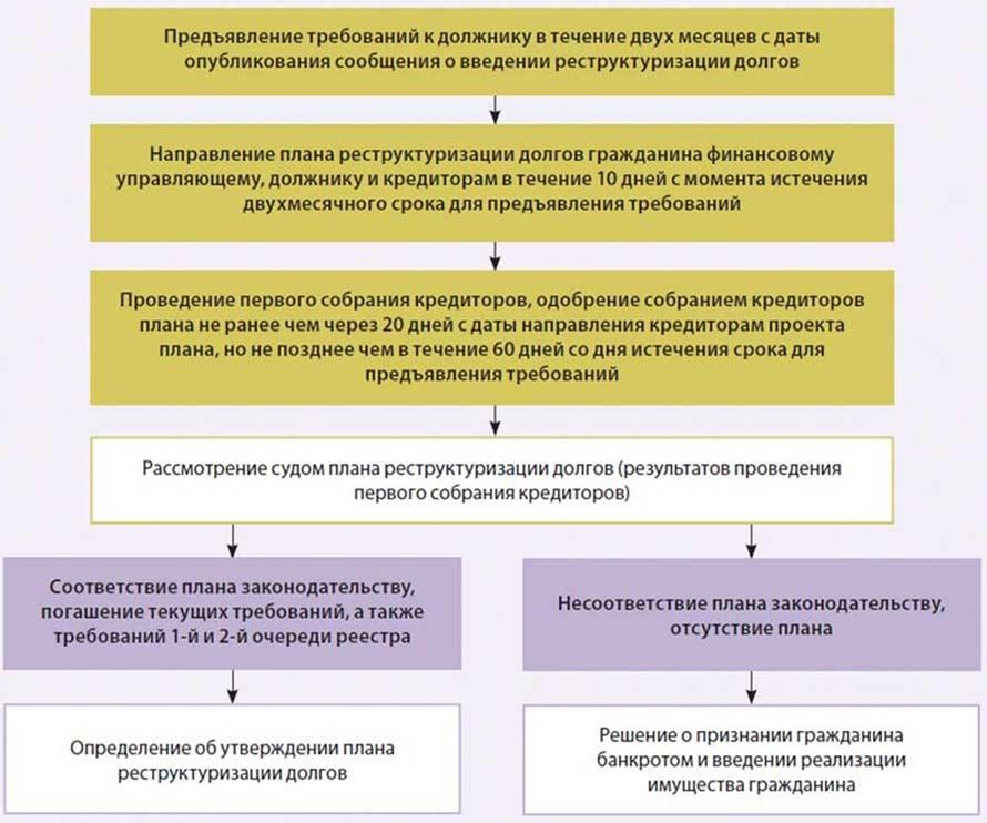 План реструктуризации долгов гражданина